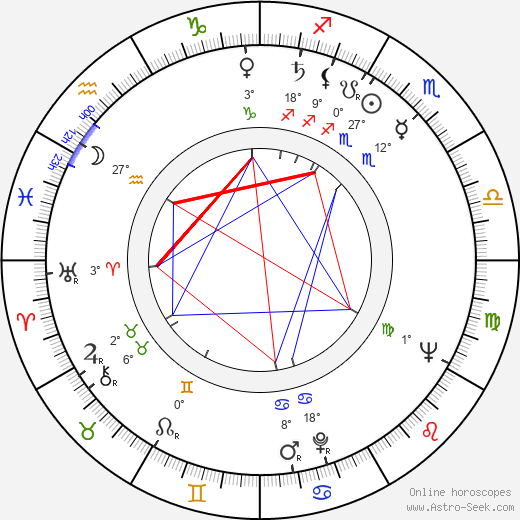 Aleksey Batalov birth chart, biography, wikipedia 2017, 2018