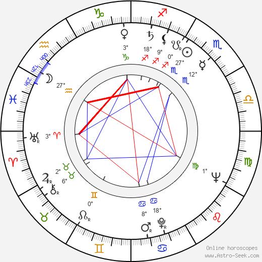 Aleksey Batalov birth chart, biography, wikipedia 2019, 2020