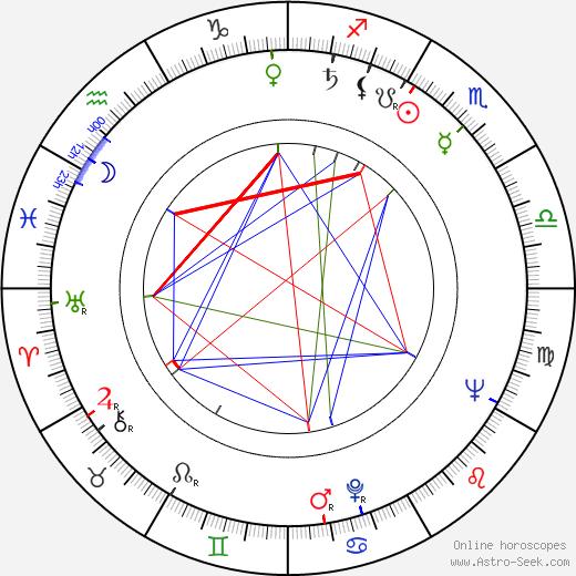 Aleksey Batalov astro natal birth chart, Aleksey Batalov horoscope, astrology
