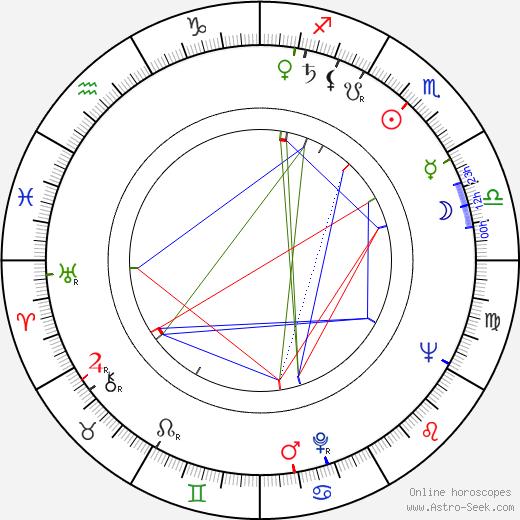 Allan Wikström birth chart, Allan Wikström astro natal horoscope, astrology