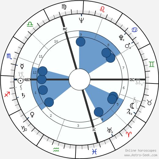 Antonietta Lilly wikipedia, horoscope, astrology, instagram