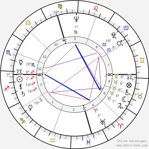 Antonietta Lilly tema natale, biography, Biografia da Wikipedia 2020, 2021