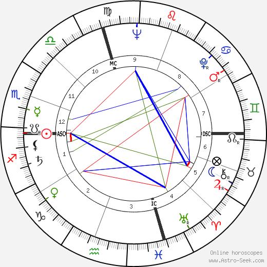 Antonietta Lilly tema natale, oroscopo, Antonietta Lilly oroscopi gratuiti, astrologia
