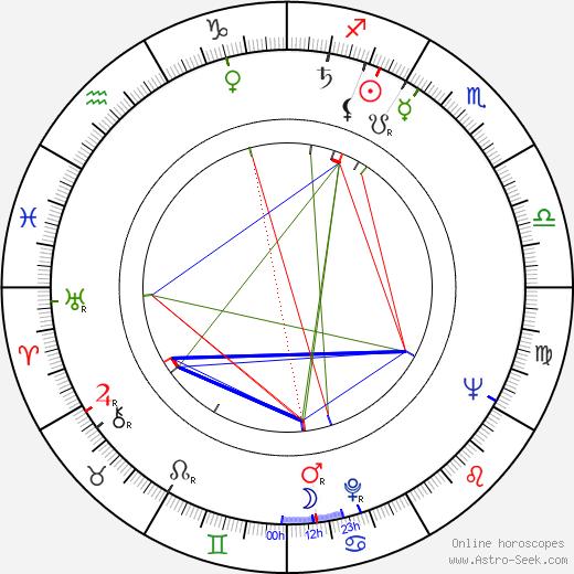 Bruno Šefranka tema natale, oroscopo, Bruno Šefranka oroscopi gratuiti, astrologia