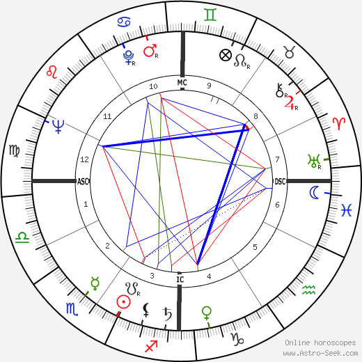 David N. Judelson день рождения гороскоп, David N. Judelson Натальная карта онлайн