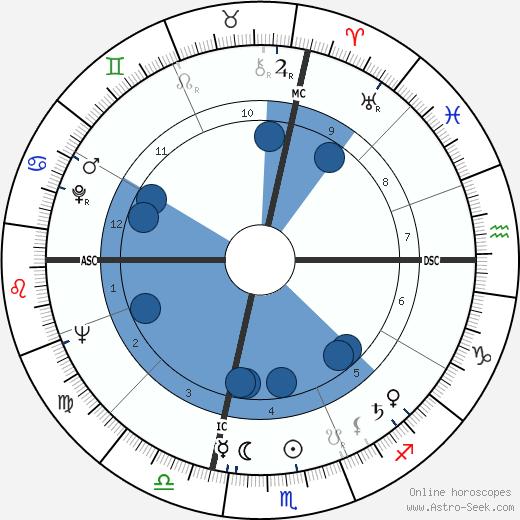 Ennio Morricone wikipedia, horoscope, astrology, instagram