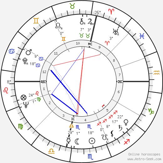 Ennio Morricone birth chart, biography, wikipedia 2019, 2020