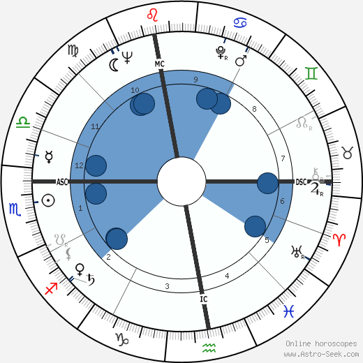 Eugen Jonáš wikipedia, horoscope, astrology, instagram