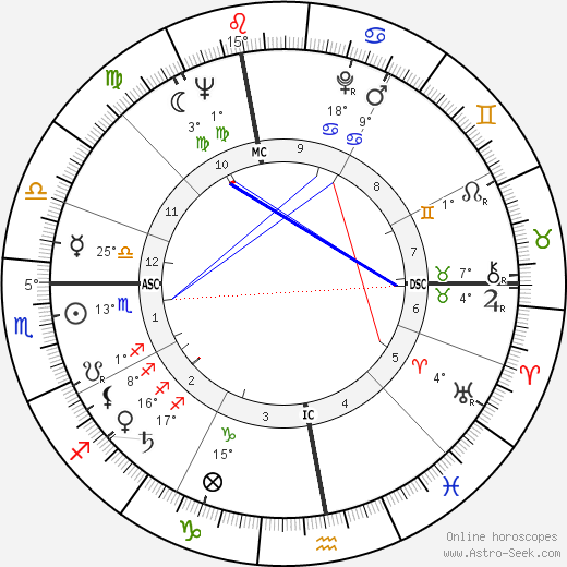 Eugen Jonáš birth chart, biography, wikipedia 2018, 2019