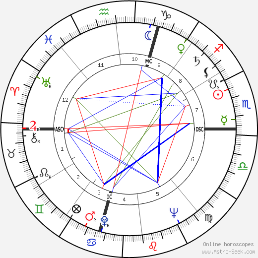 Fernandez Arman astro natal birth chart, Fernandez Arman horoscope, astrology