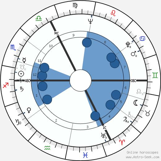 Françoise Verny wikipedia, horoscope, astrology, instagram