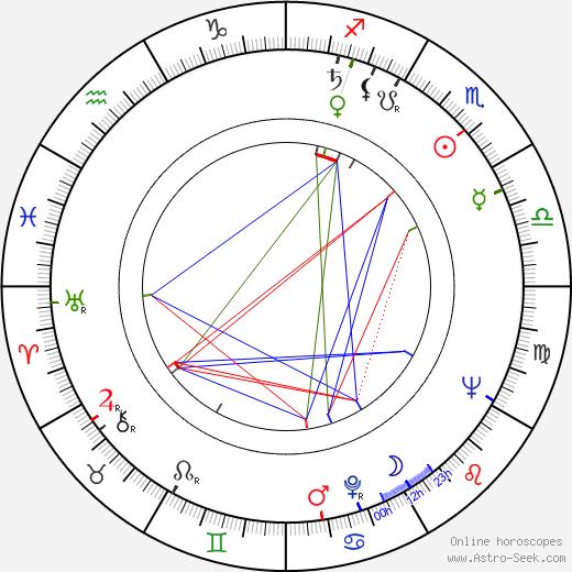 George H. III Yardley день рождения гороскоп, George H. III Yardley Натальная карта онлайн