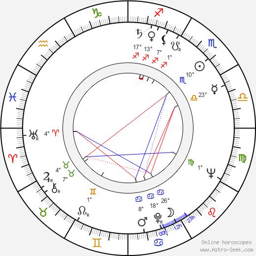Gerhard Rachold birth chart, biography, wikipedia 2019, 2020