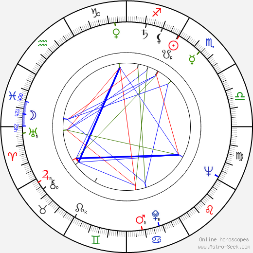 Имре Шинкович Imre Sinkovits день рождения гороскоп, Imre Sinkovits Натальная карта онлайн
