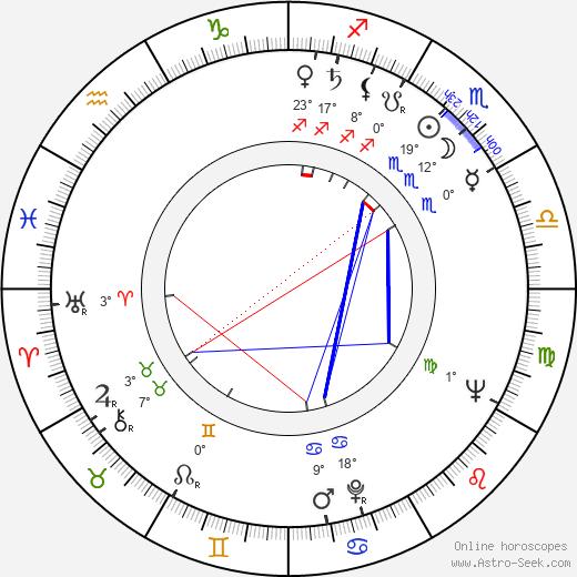 James Luisi birth chart, biography, wikipedia 2018, 2019