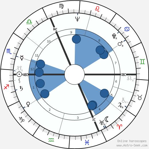 Jean Struillou wikipedia, horoscope, astrology, instagram