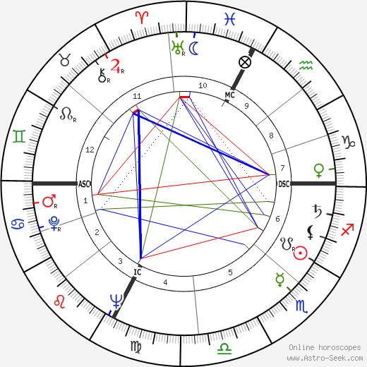Lia Gambetta день рождения гороскоп, Lia Gambetta Натальная карта онлайн