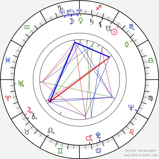 Matti Brandt tema natale, oroscopo, Matti Brandt oroscopi gratuiti, astrologia