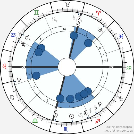 Michel Gauquelin wikipedia, horoscope, astrology, instagram