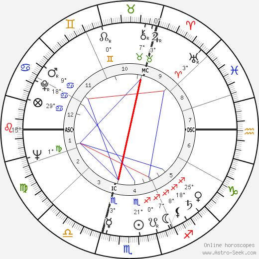 Michel Gauquelin birth chart, biography, wikipedia 2019, 2020