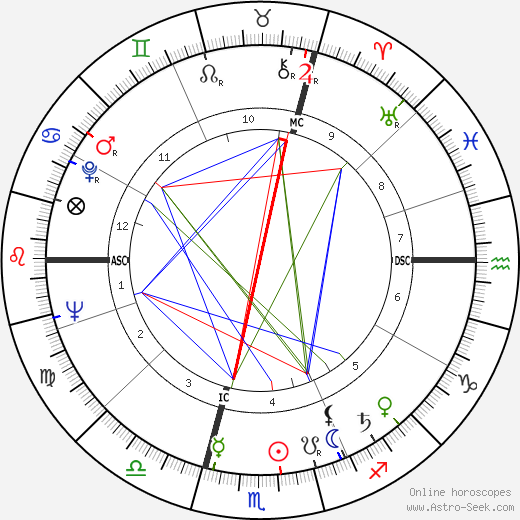 Michel Gauquelin astro natal birth chart, Michel Gauquelin horoscope, astrology