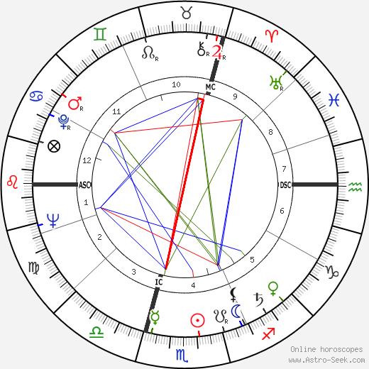 Michel Gauquelin tema natale, oroscopo, Michel Gauquelin oroscopi gratuiti, astrologia