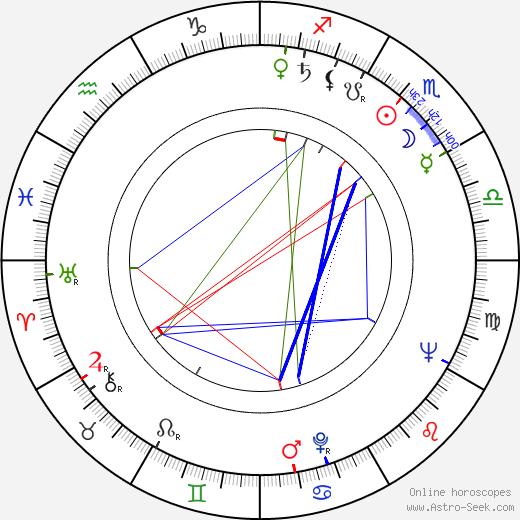 Mircea Muresan astro natal birth chart, Mircea Muresan horoscope, astrology