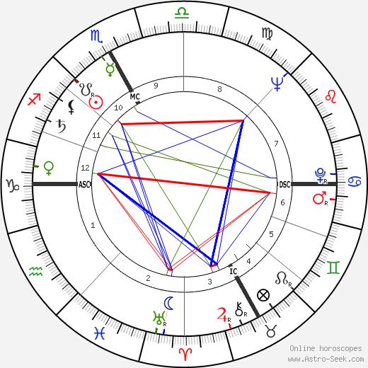 Pierre Étaix astro natal birth chart, Pierre Étaix horoscope, astrology