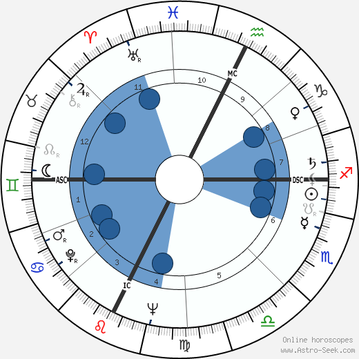 Pino Lancetti wikipedia, horoscope, astrology, instagram