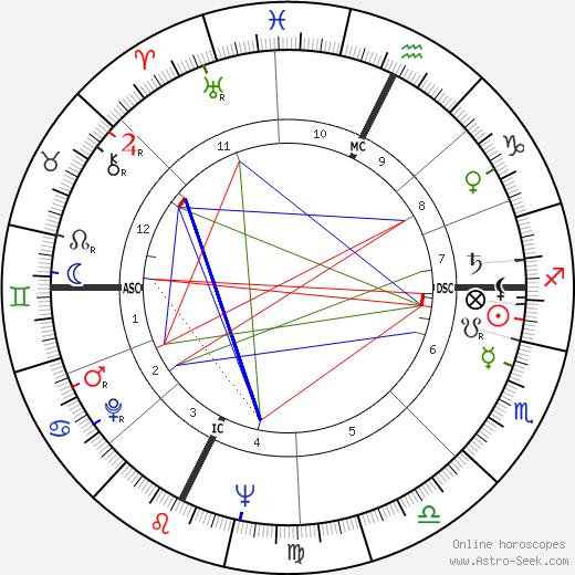 Pino Lancetti tema natale, oroscopo, Pino Lancetti oroscopi gratuiti, astrologia