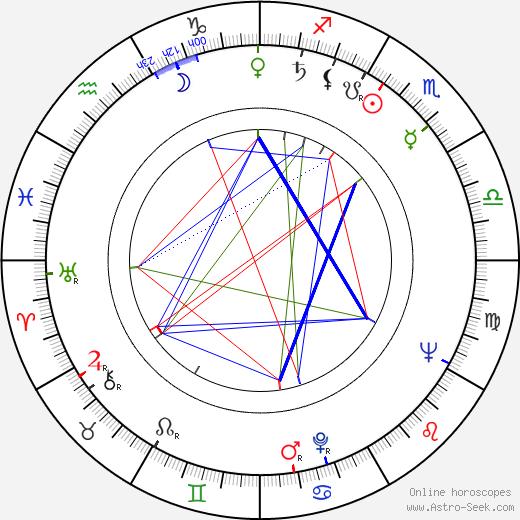 Rance Howard birth chart, Rance Howard astro natal horoscope, astrology