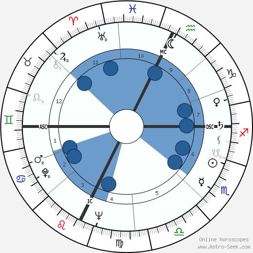 Roy Kupsinel wikipedia, horoscope, astrology, instagram