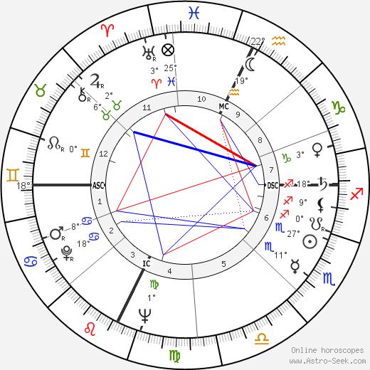 Roy Kupsinel birth chart, biography, wikipedia 2020, 2021