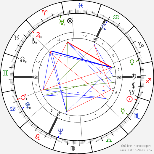 Roy Kupsinel birth chart, Roy Kupsinel astro natal horoscope, astrology