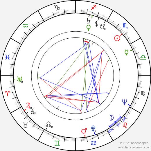 Veikko Kaseva birth chart, Veikko Kaseva astro natal horoscope, astrology
