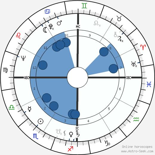 Wanda Hendrix wikipedia, horoscope, astrology, instagram