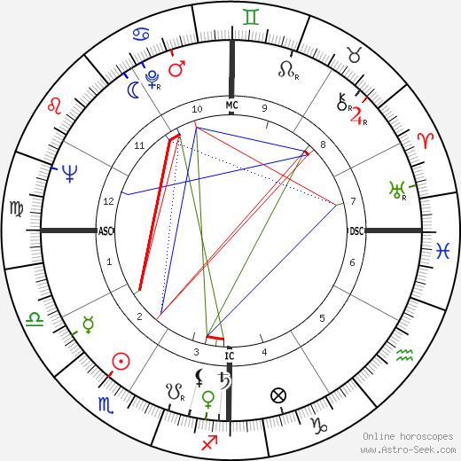 Ванда Хендрикс Wanda Hendrix день рождения гороскоп, Wanda Hendrix Натальная карта онлайн
