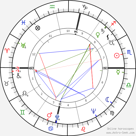 Yayia Maddi astro natal birth chart, Yayia Maddi horoscope, astrology