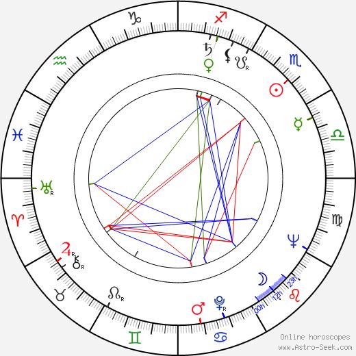 Yvetta Simonová birth chart, Yvetta Simonová astro natal horoscope, astrology