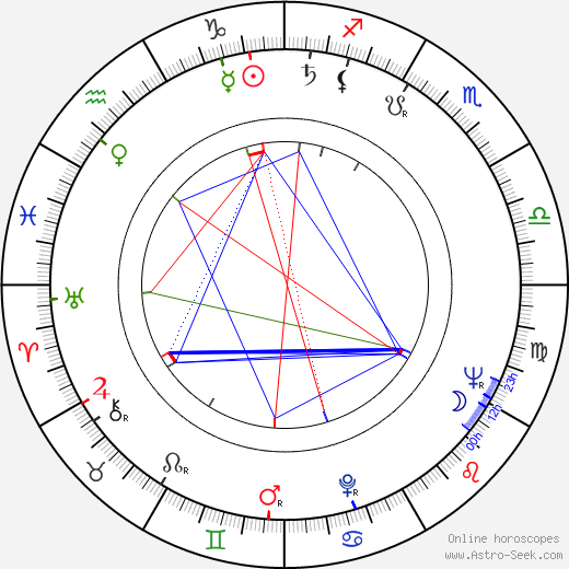 Alain Mottet astro natal birth chart, Alain Mottet horoscope, astrology