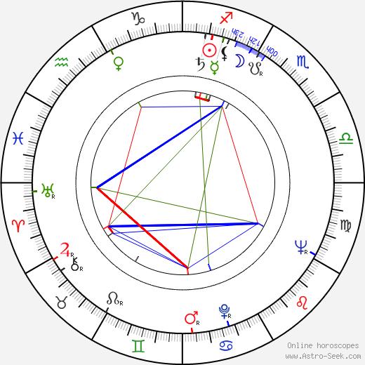 Alexander Grasshoff astro natal birth chart, Alexander Grasshoff horoscope, astrology