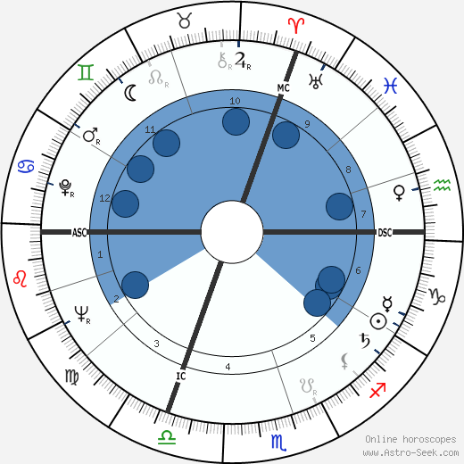 Anver Joffrey wikipedia, horoscope, astrology, instagram