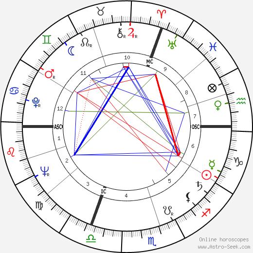 Anver Joffrey день рождения гороскоп, Anver Joffrey Натальная карта онлайн