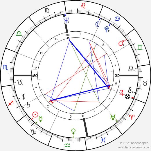 Bill Gradison день рождения гороскоп, Bill Gradison Натальная карта онлайн
