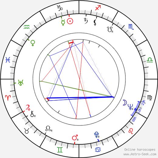 Бо Диддли Bo Diddley день рождения гороскоп, Bo Diddley Натальная карта онлайн