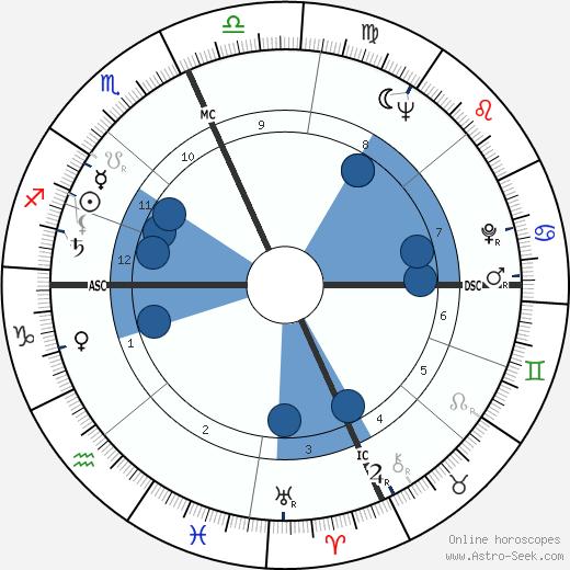 Carlo Giuffrè wikipedia, horoscope, astrology, instagram