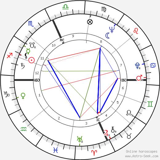 Carlo Giuffrè birth chart, Carlo Giuffrè astro natal horoscope, astrology