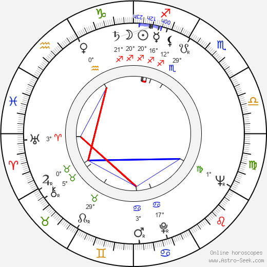 Chinghiz Aitmatov birth chart, biography, wikipedia 2019, 2020
