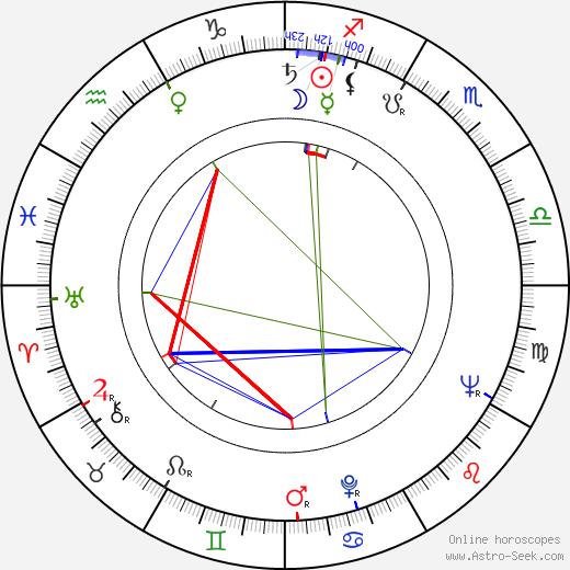 Chinghiz Aitmatov astro natal birth chart, Chinghiz Aitmatov horoscope, astrology