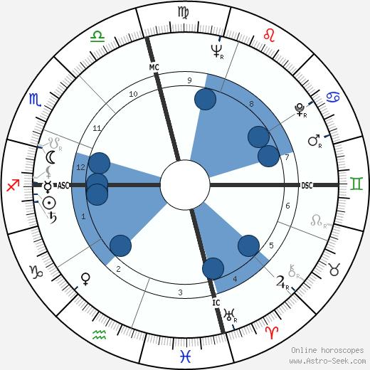 Dan Blocker wikipedia, horoscope, astrology, instagram